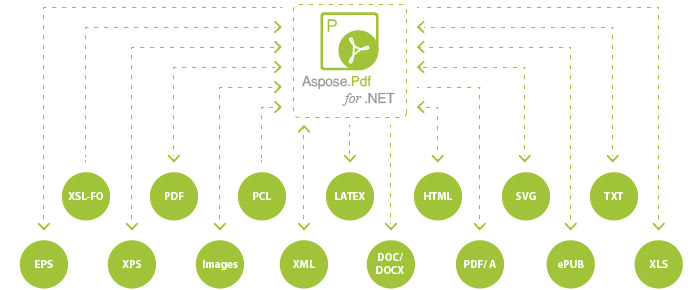 Aspose-Pdf-NET-supported-file-formats (1).jpg