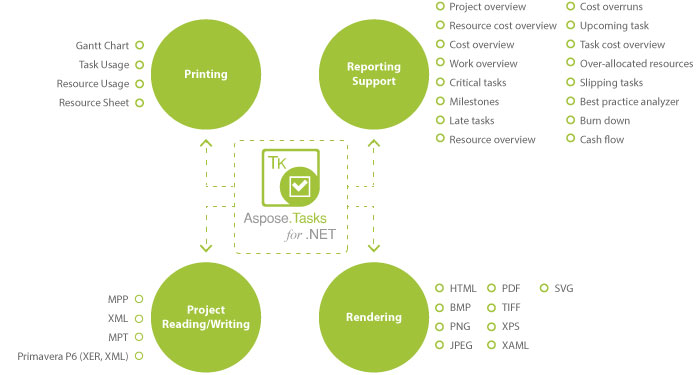 Aspose-Tasks-NET-at-a-glance.jpg