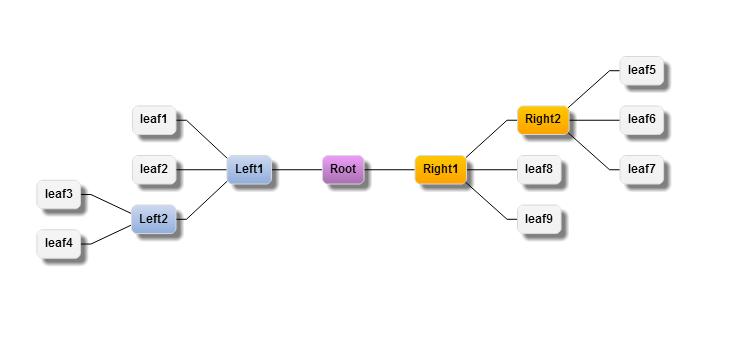 如何利用GoJS流程图控件创建双向树- 控件技术—正版控件、购买、下载